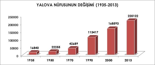 Yalova'nın nüfusu